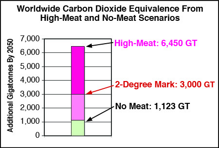 Graph showing Gigatonnes of greenhouse emissions from two levels of global meat sonsumption