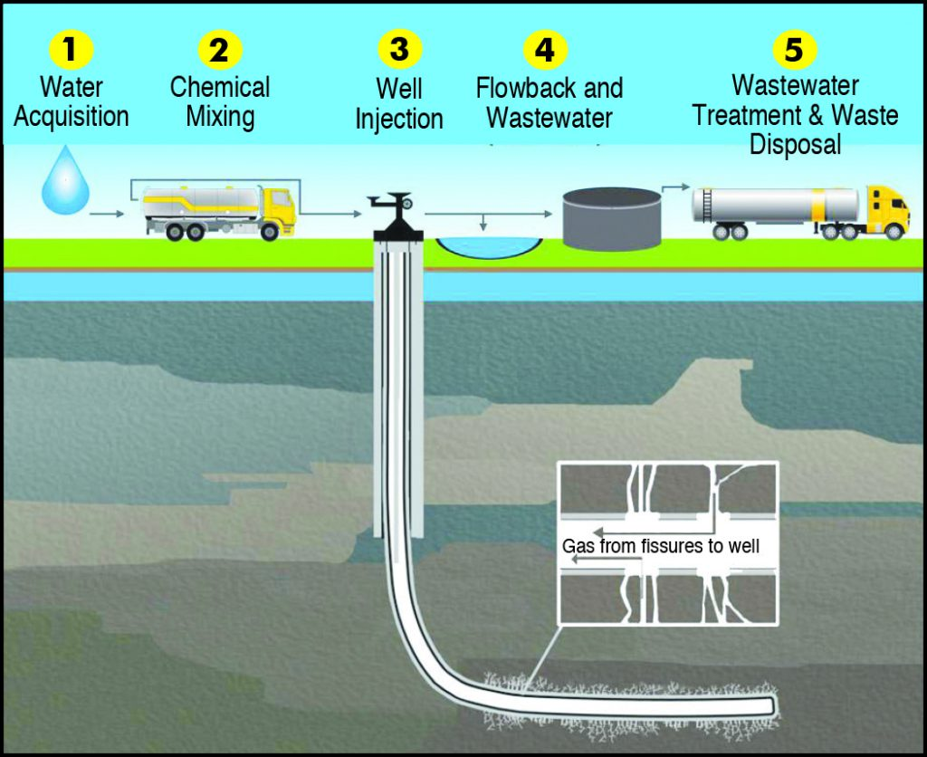This idealized diagram shows the production chain of hydraulic fracking. Wells can often be a mile underground.
