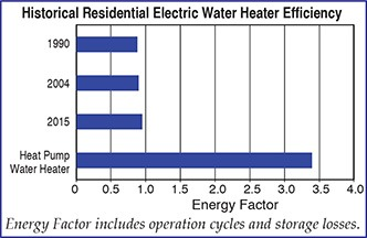 Historical Residential Water Heater Efficiency