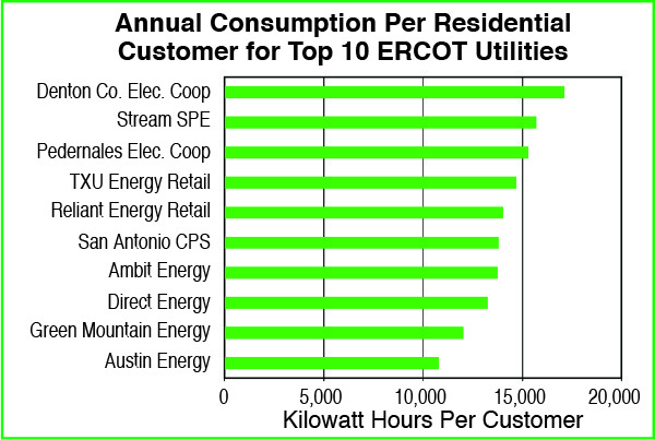 Average Residential consumption of the top 10 retail utilities in the Texas ERCOT system in 2015. Austin is the lowest.