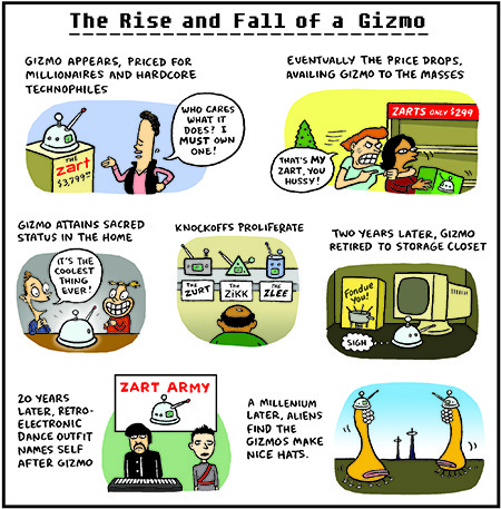 Cartoon about gizmos and how they become unpopular